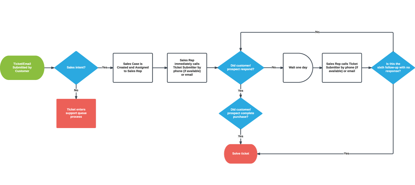 Flow chart of sales process choice image free any chart examples flow chart of sales process images free any chart examples flow chart of sales process choice nvjuhfo Image collections